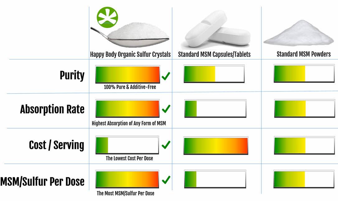 Organic Sulfur / MSM Comparison Chart