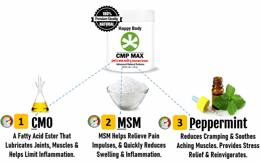 CMP MAX uses CMO, MSM and Peppermint Extract