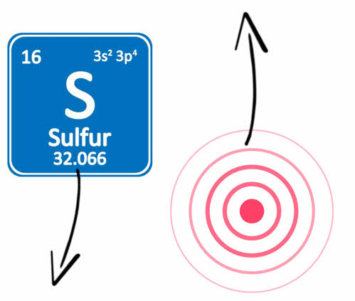 Declines in Sulfur And Increases in pain conditions