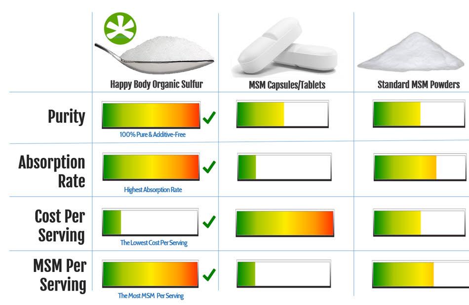 Organic Sulfur/Sulphur Versus Other Forms of MSM