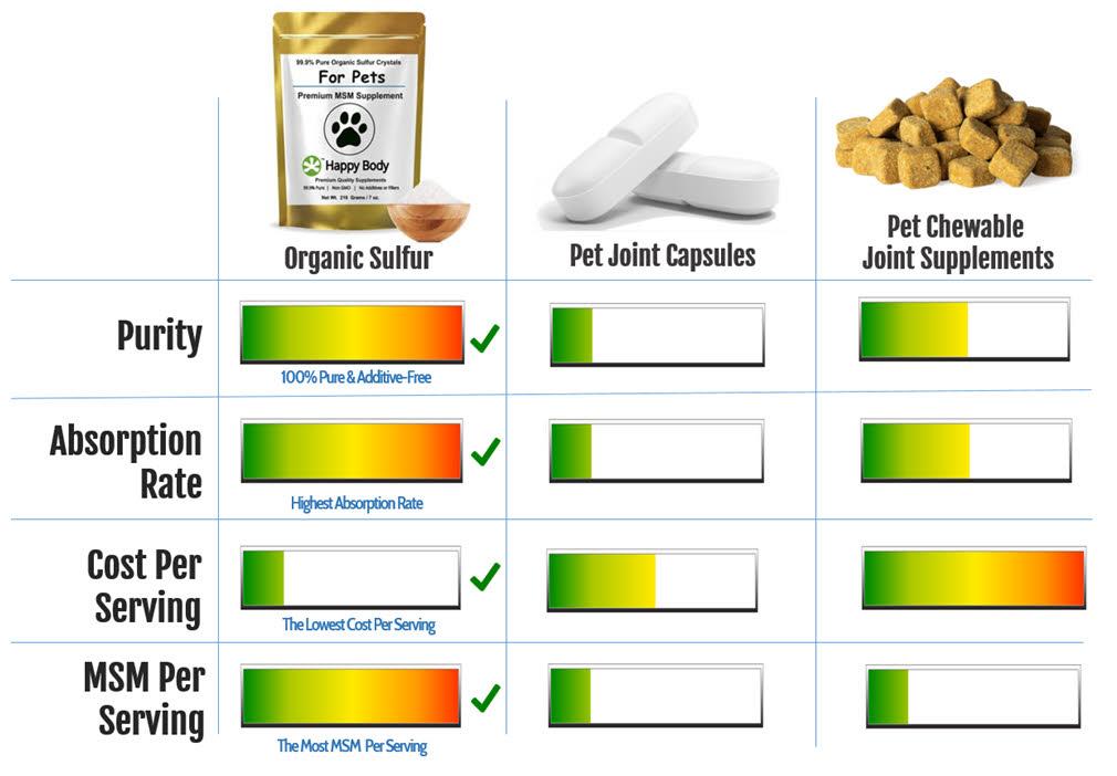 Pet Organic Sulfur Pure MSM Versus Other Pet Joint Supplements