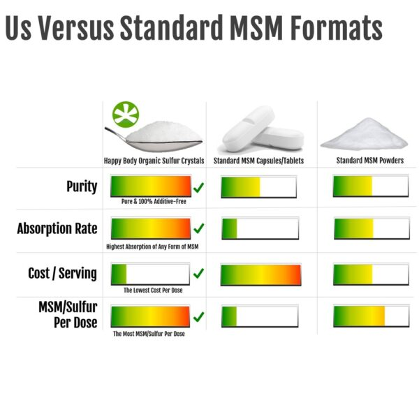 Organic Sulfur is the best form of MSM versus other MSM Supplement formats