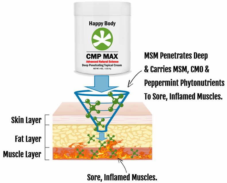 CMP MAX Topical Cream